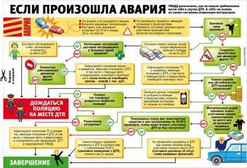 схема действий при дтп